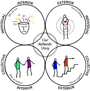 integral-theory-authentic-storytelling